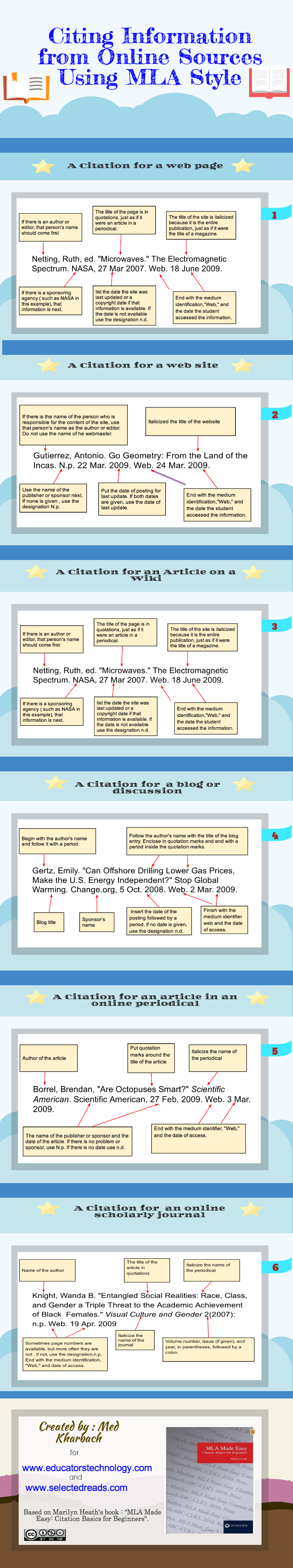 Excellent Classroom Poster on How to Cite Information from ...