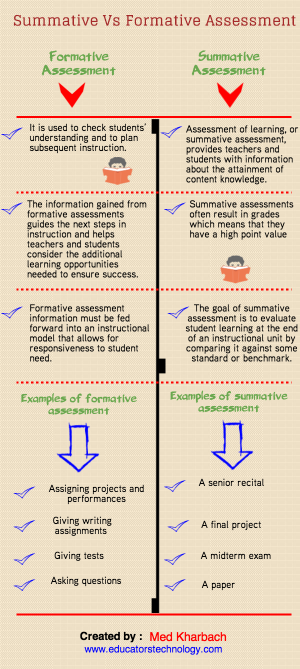 a visual chart on summative vs formative assessment educational