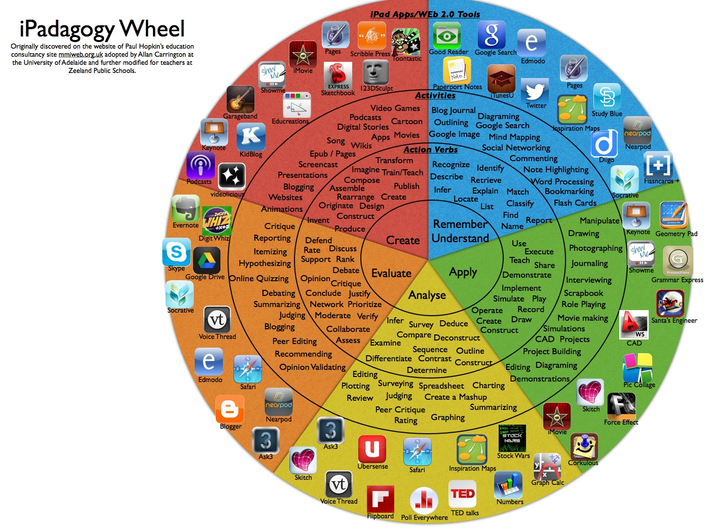 A New Fantastic Bloom's Taxonomy Wheel for iPad Apps ~ Educational Technology and Mobile Learning