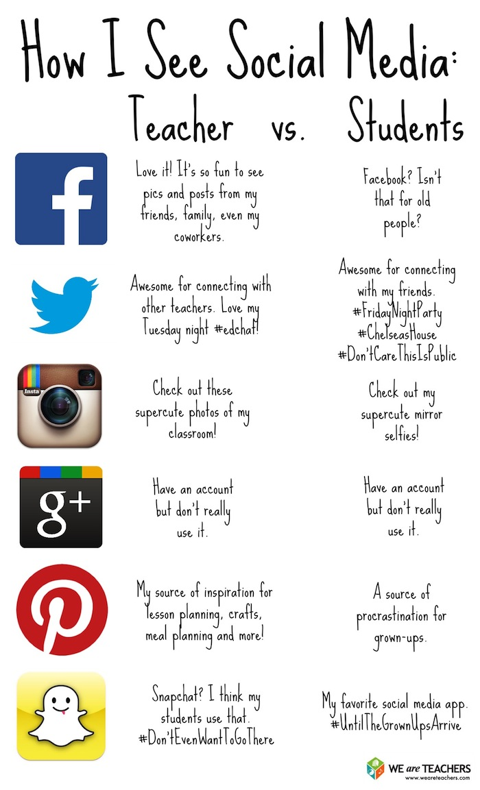 Cool Visual On How Teachers and Students See Social Media ~ Educational Technology and Mobile ...