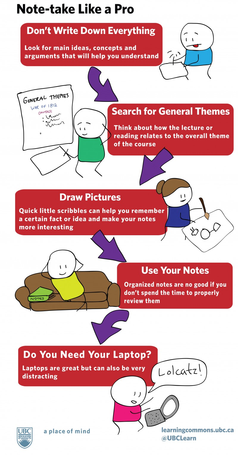 note taking and reading skills Note taking strategies in this bring questions from the reading to class so as you take notes you may have your questions answered and/or then you can ask the.