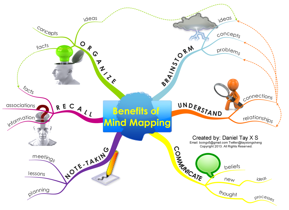 Here is another similar visual but this time on the Laws of Mind Maps