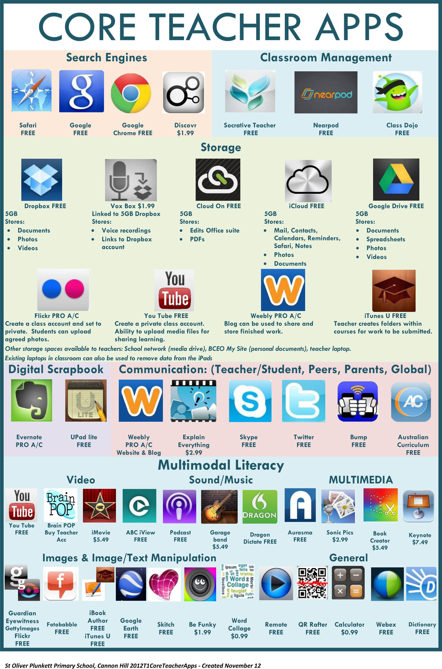 Fundamental Teacher Apps