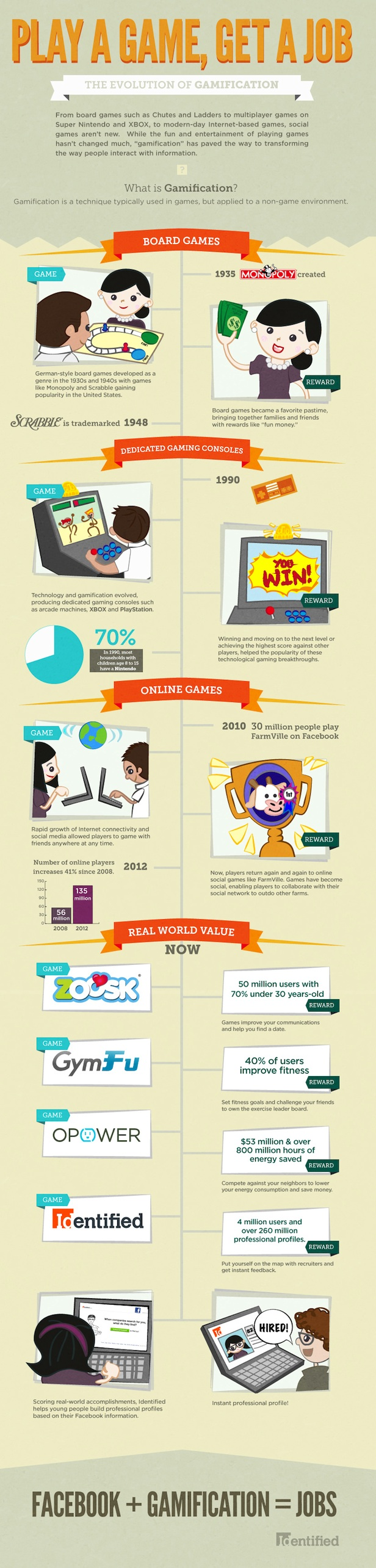 evolution of gamification