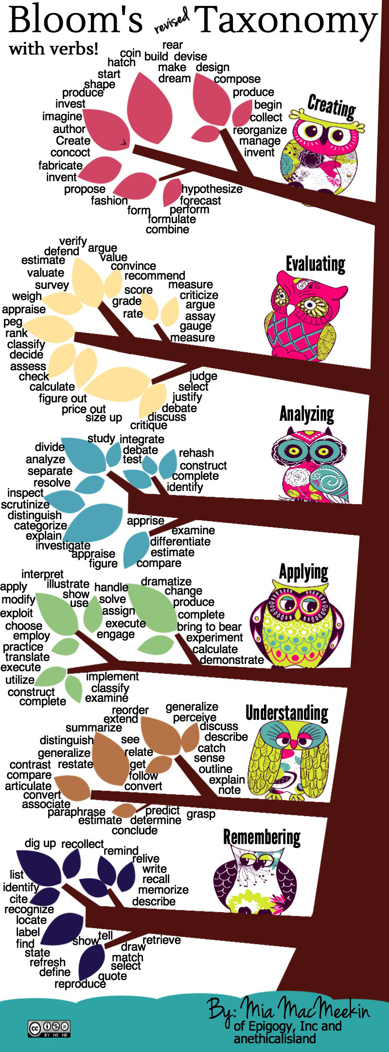 A New Wonderful Bloom's Taxonomy Visual for Teachers ~ Educational Technology and Mobile Learning
