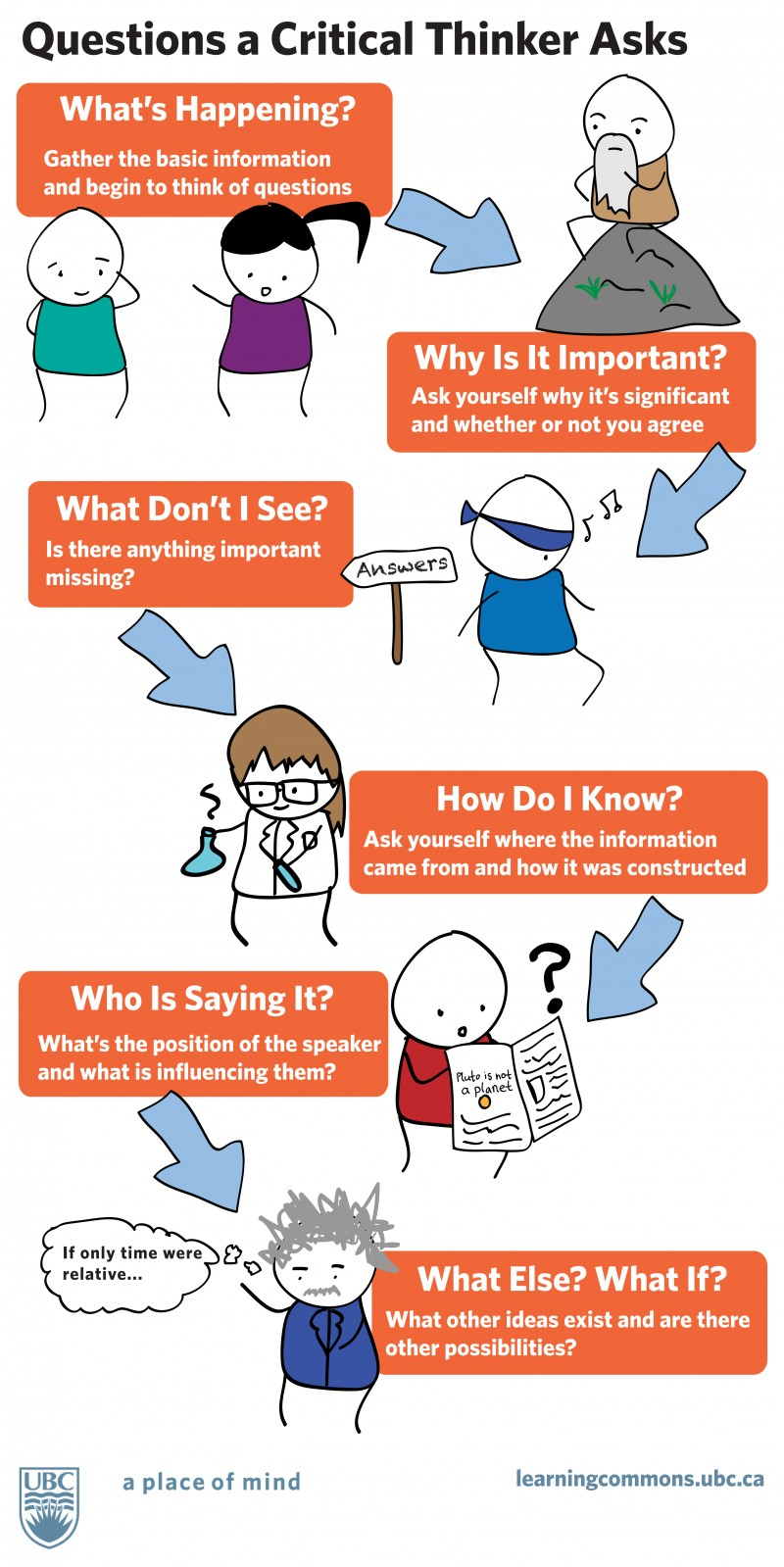 investigating authentic questions learning in hand infographic questions a critical thinker asks