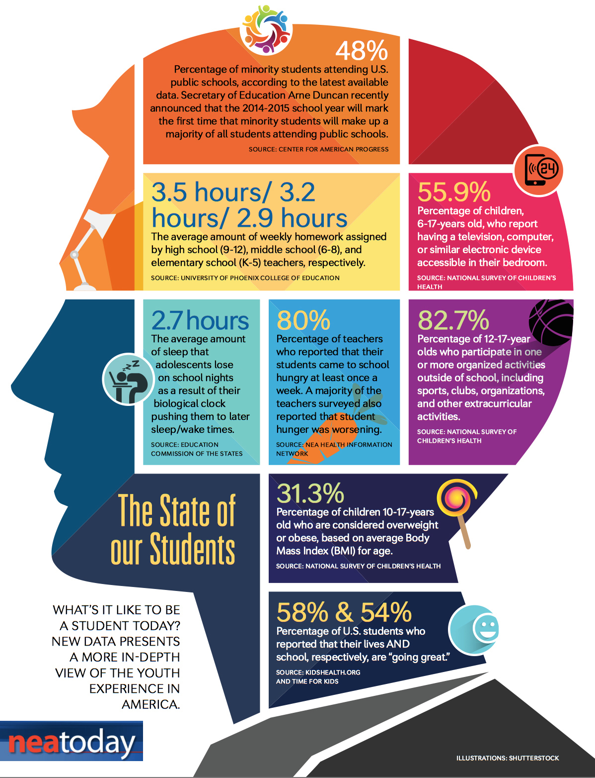 Interesting Visual on Today's Students ~ Educational ...