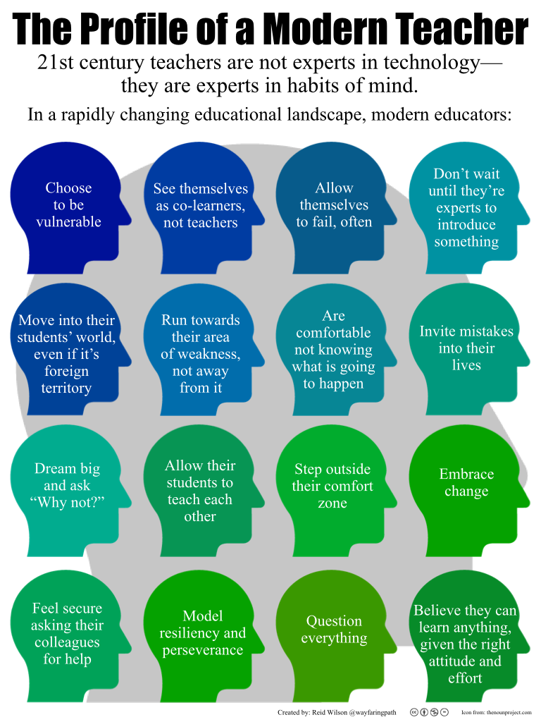 Characteristics of the modern educator