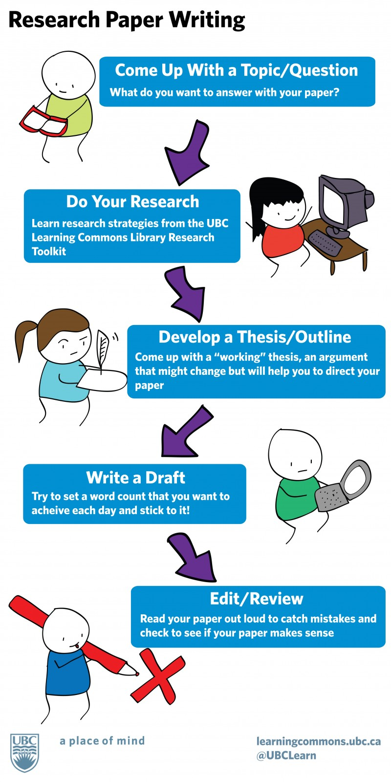 tip to write a research paper Share these tips and printout with your students to keep them focused as they embark on the process of writing a research paper.