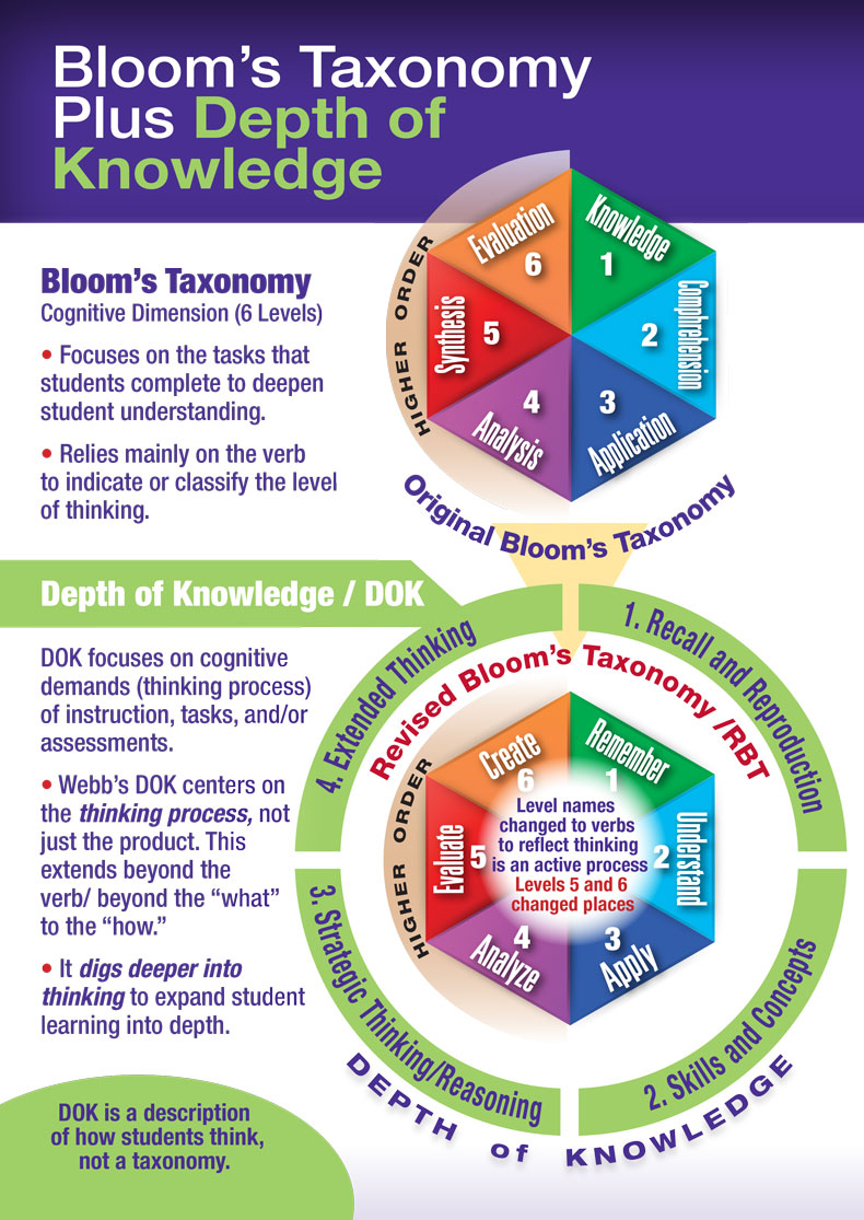 Bloom's Taxonomy Vs Depth of Knowledge