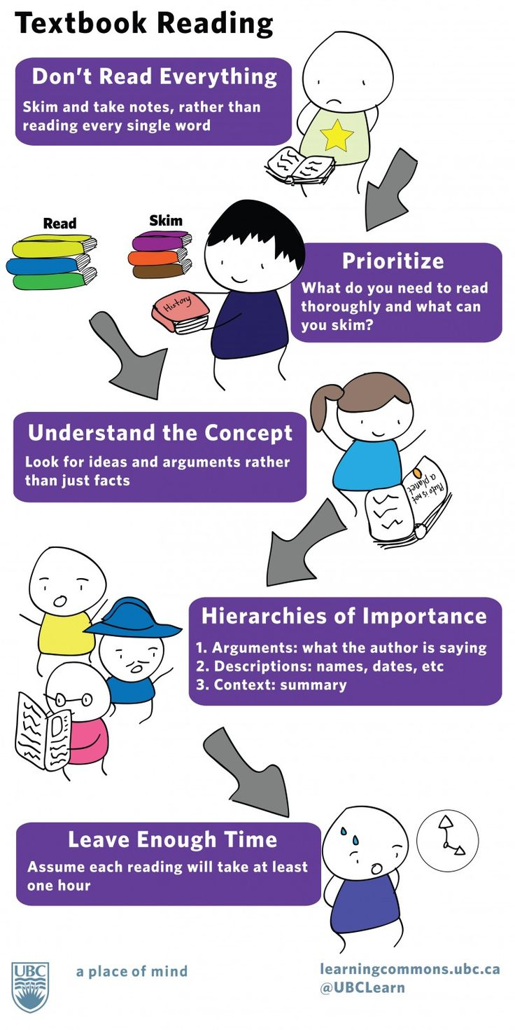 smart reading strategies for students