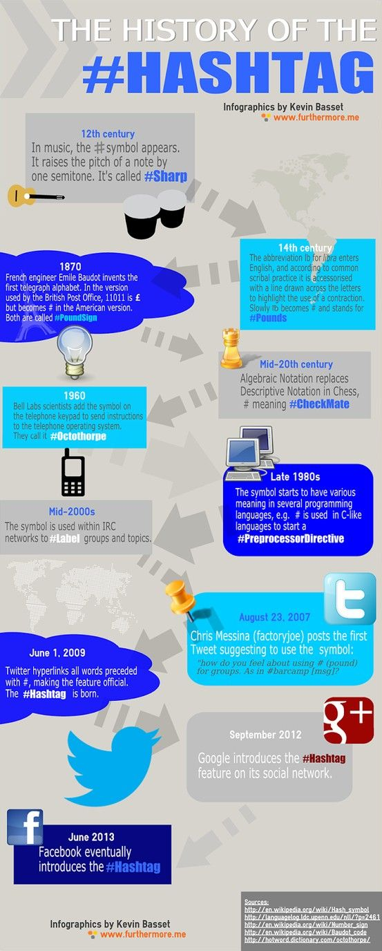 a good visual timeline on the history of hashtag educational