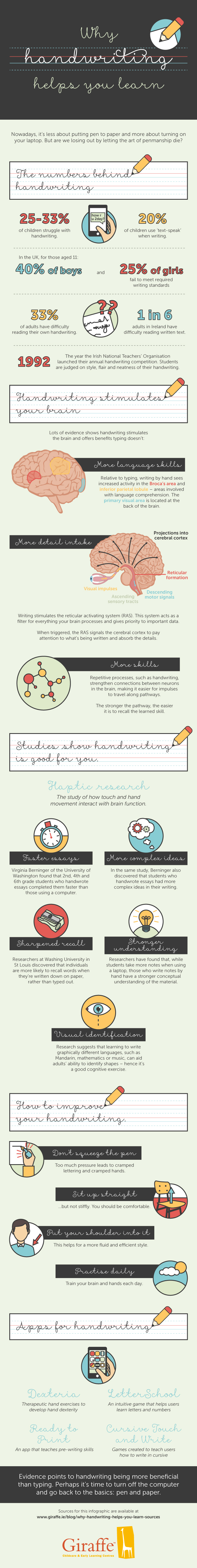 The Impact of Handwriting on Learning