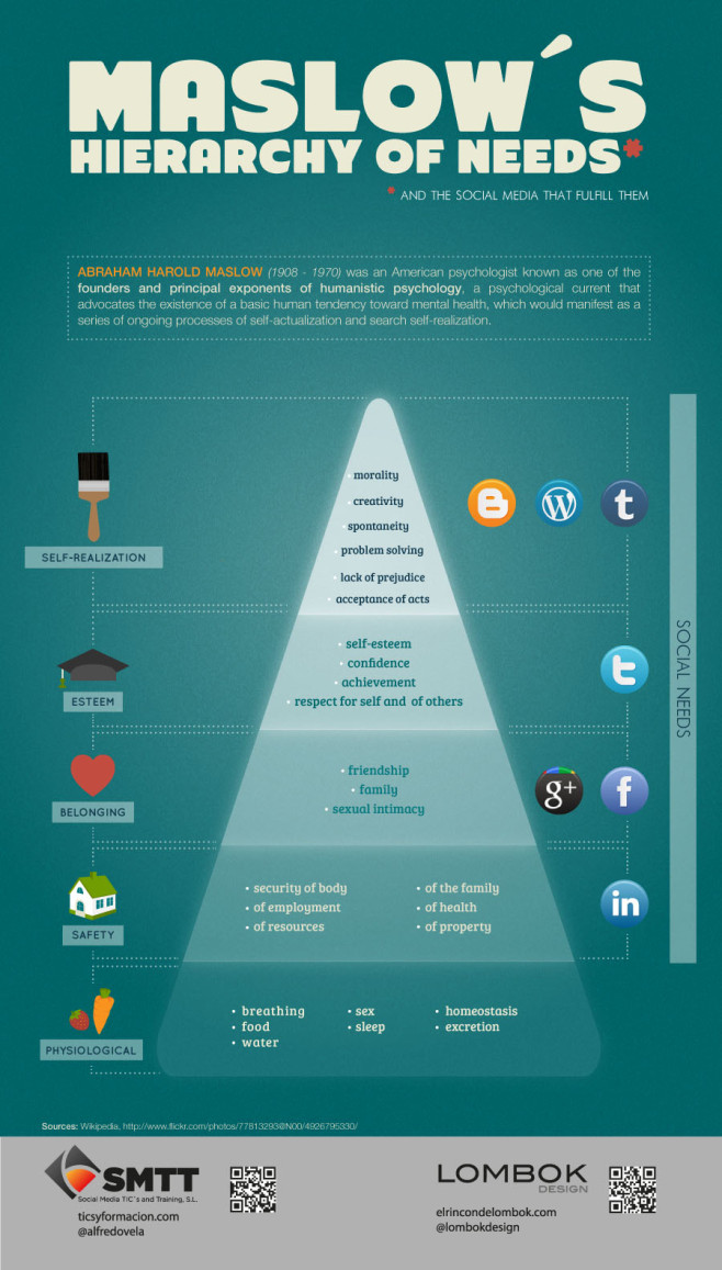 Maslow Hierarchy of Needs and Social Media (Visually Illustrated ...
