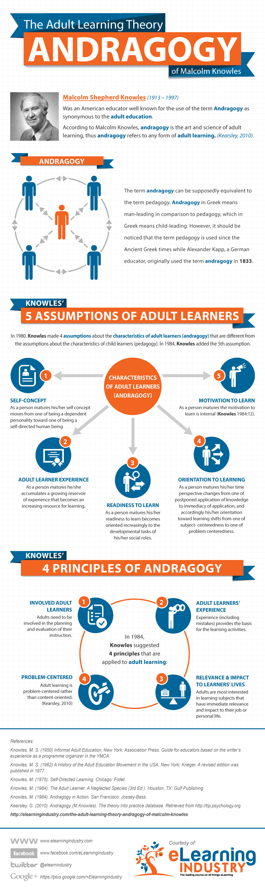 Andragogy visually explained