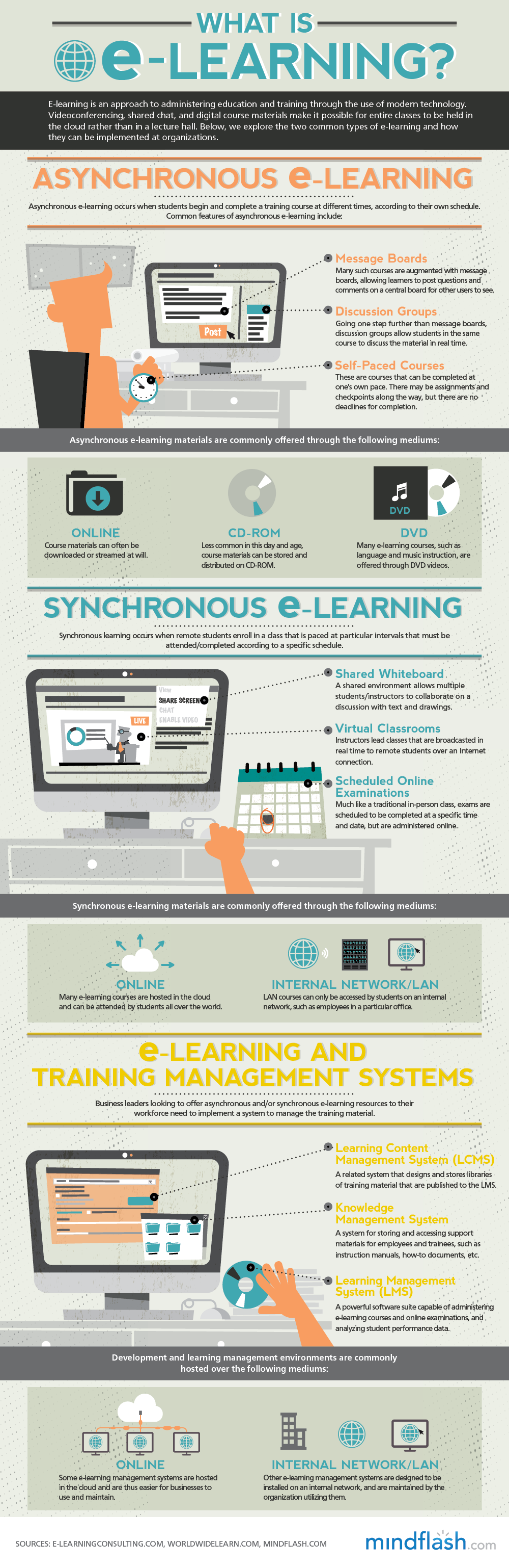 elearning visually explained E And How It