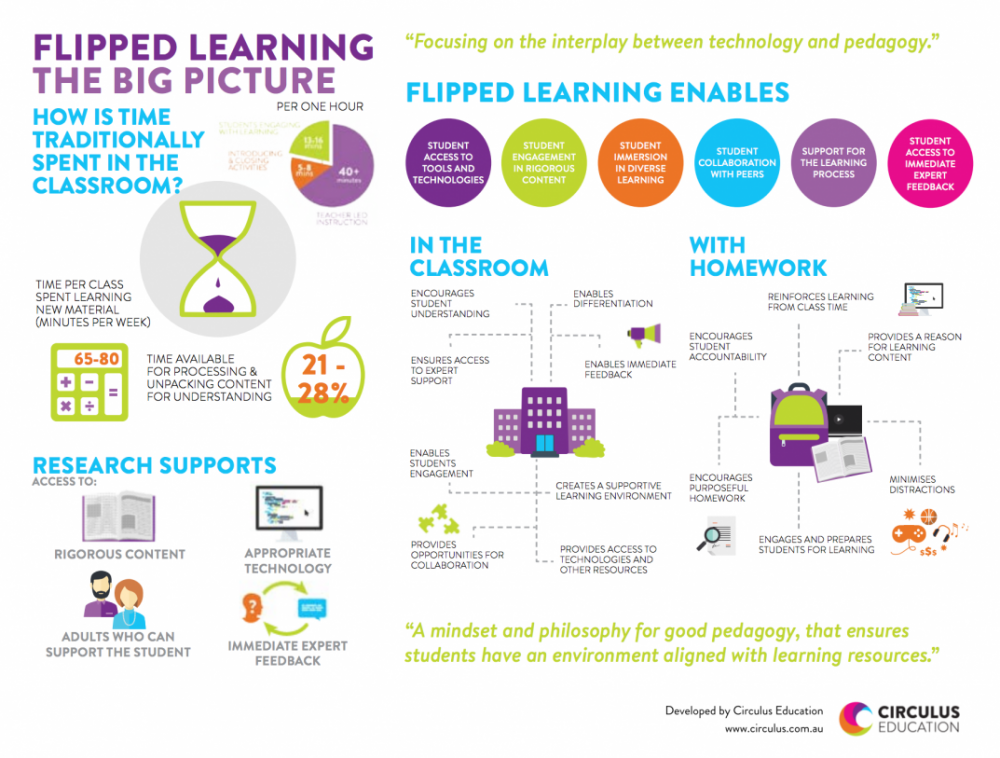 New Visual on Flipped Learning