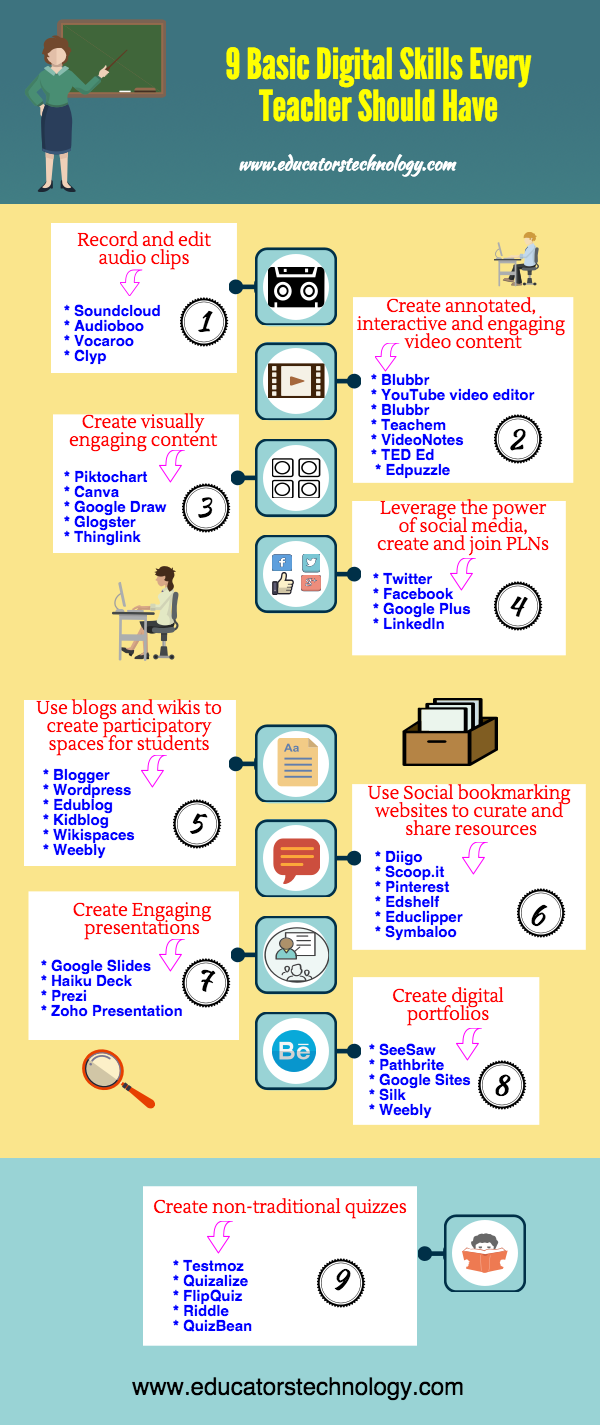 BlogTV - A Beautiful Poster Featuring Basic Digital Skills Every Teacher Should Have ~ Educational Technology and Mobile Learning