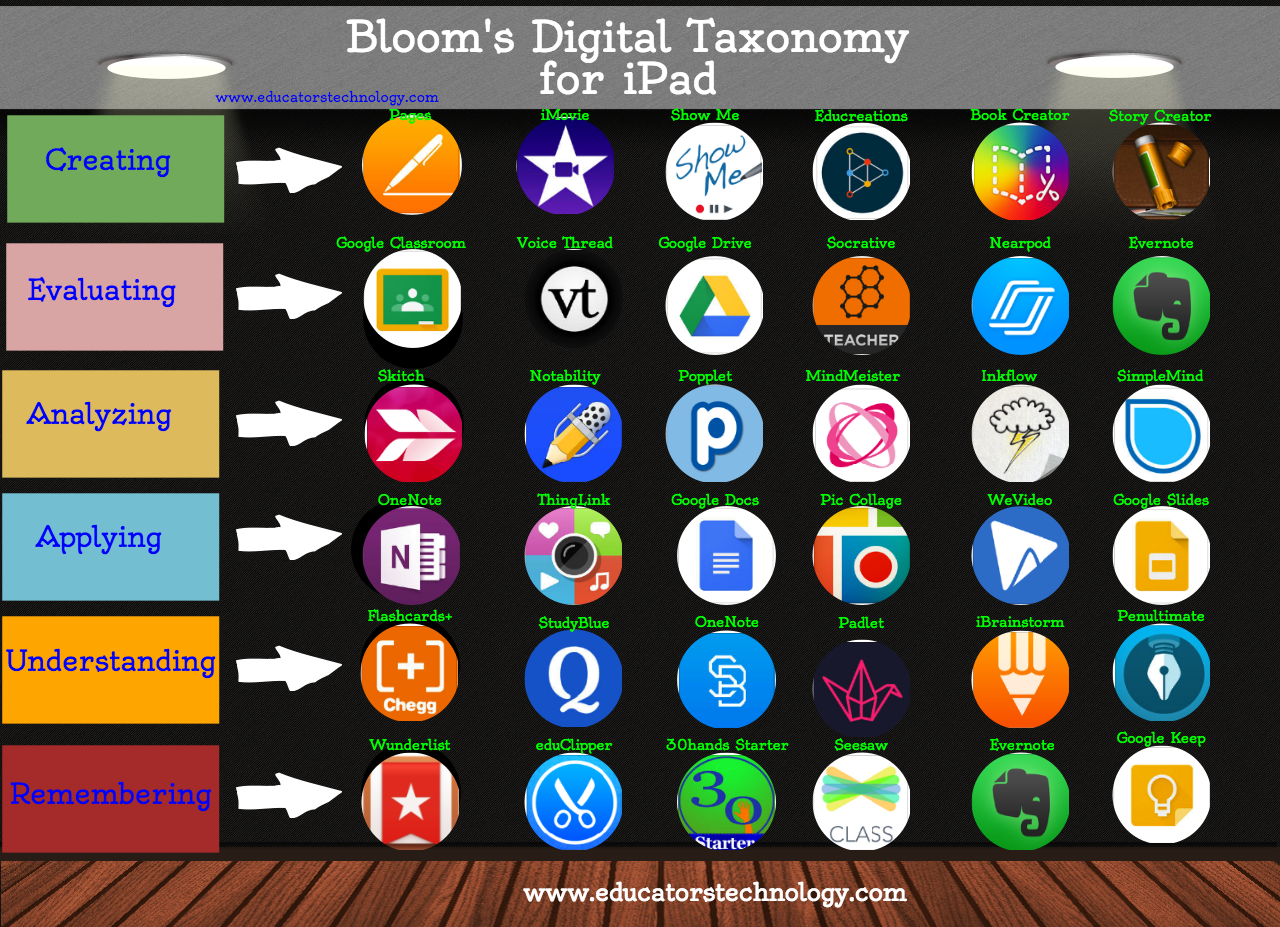 Bloom s digital taxonomy for ipad