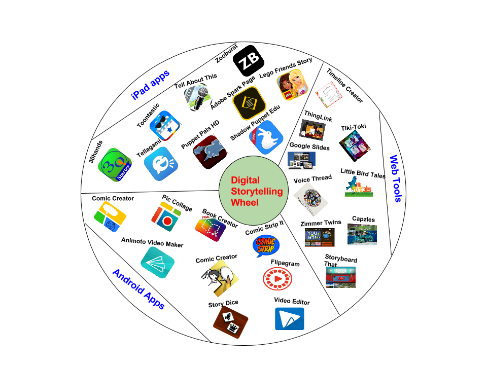 digital storytelling wheel