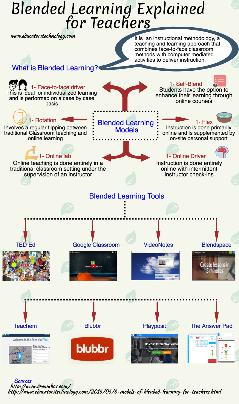 Blended Learning Explained for Teachers