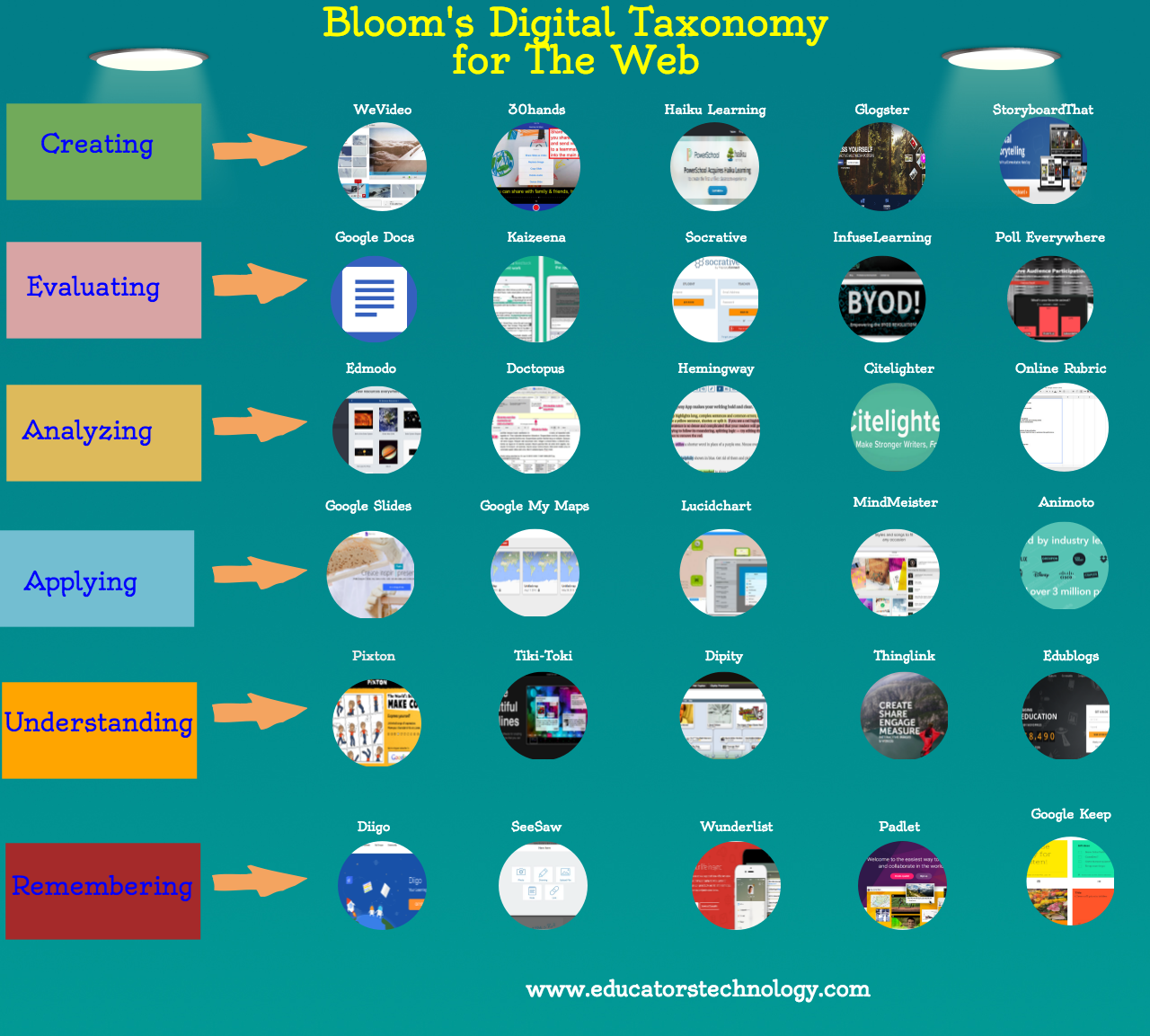 educatorstechnology.com - Bloom's Taxonomy for The Web (Visual)
