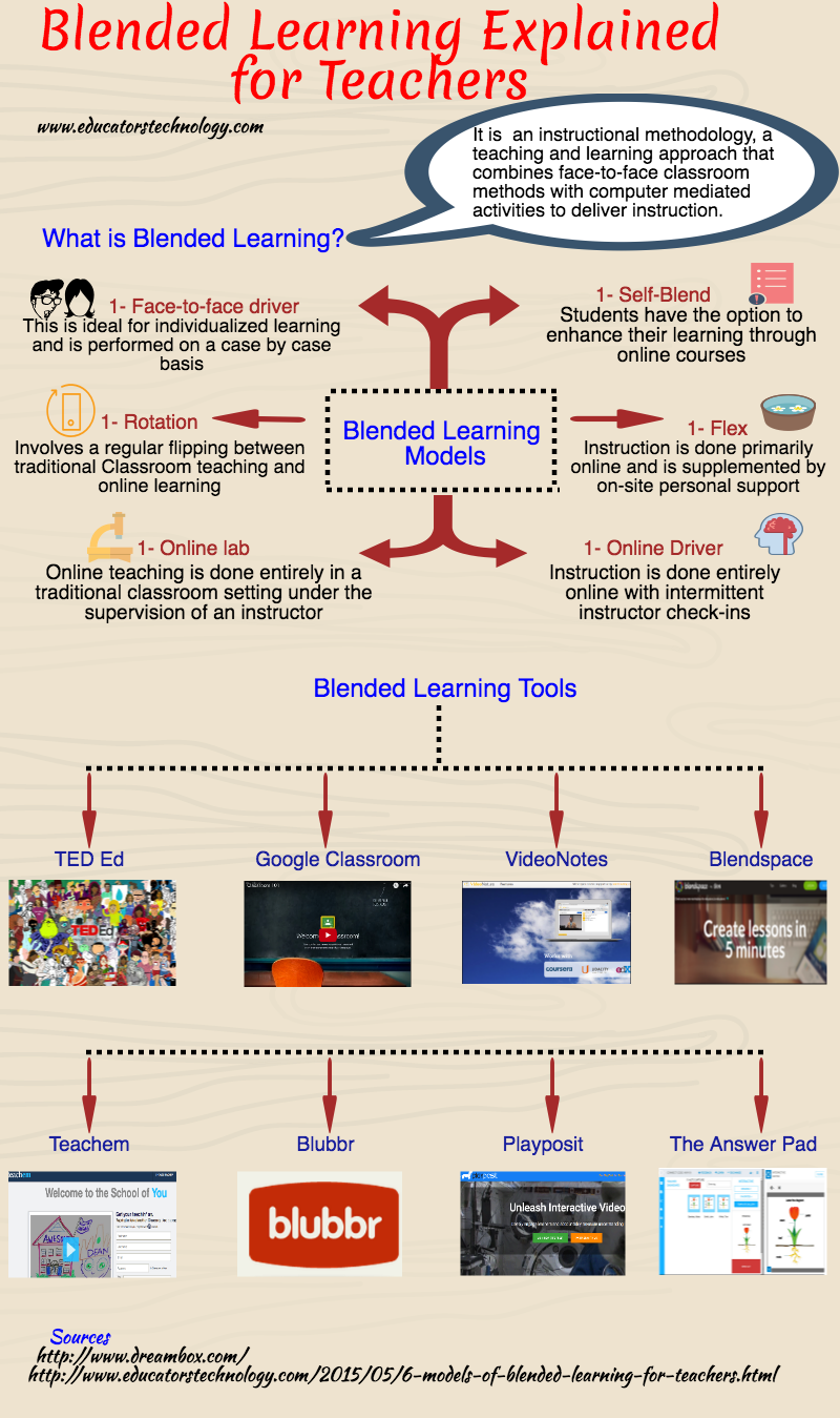 An Interesting Visual Featuring Blended Learning Models