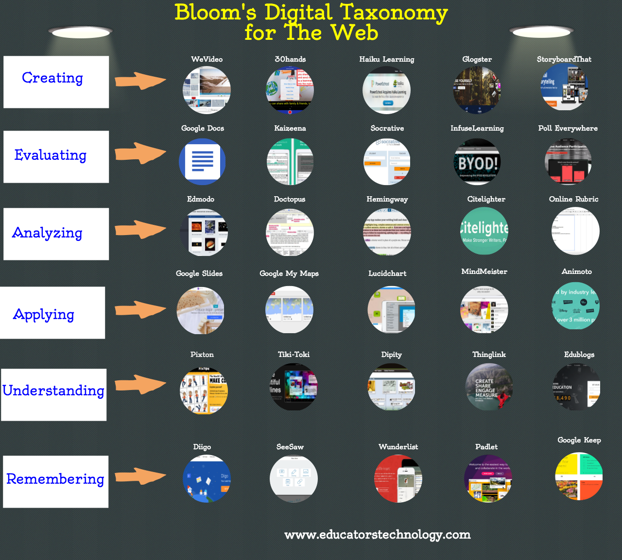 Bloom's Digital Taxonomy for The Web