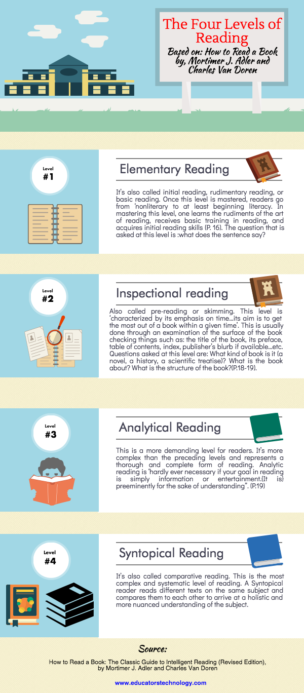 Free Downloadable Poster Featuring  The Four Levels of Reading