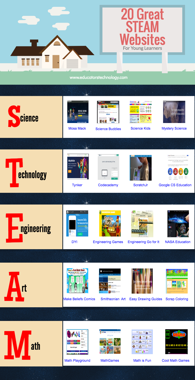 20 Great STEAM Websites for Young Learners | Educational Technology ...