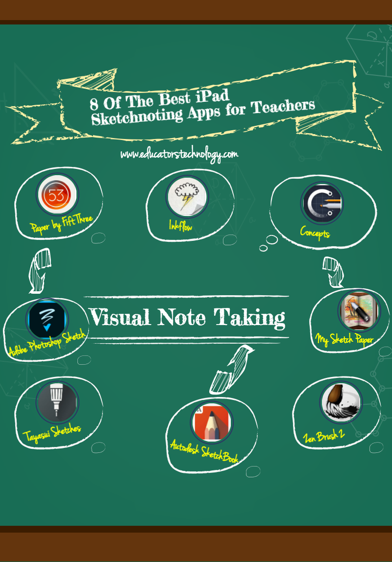 8 Of The Best iPad Sketchnoting Apps for Teachers