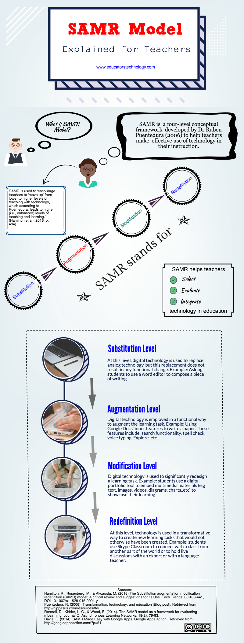 A Handy Infographic Explaining SAMR Model for Teachers