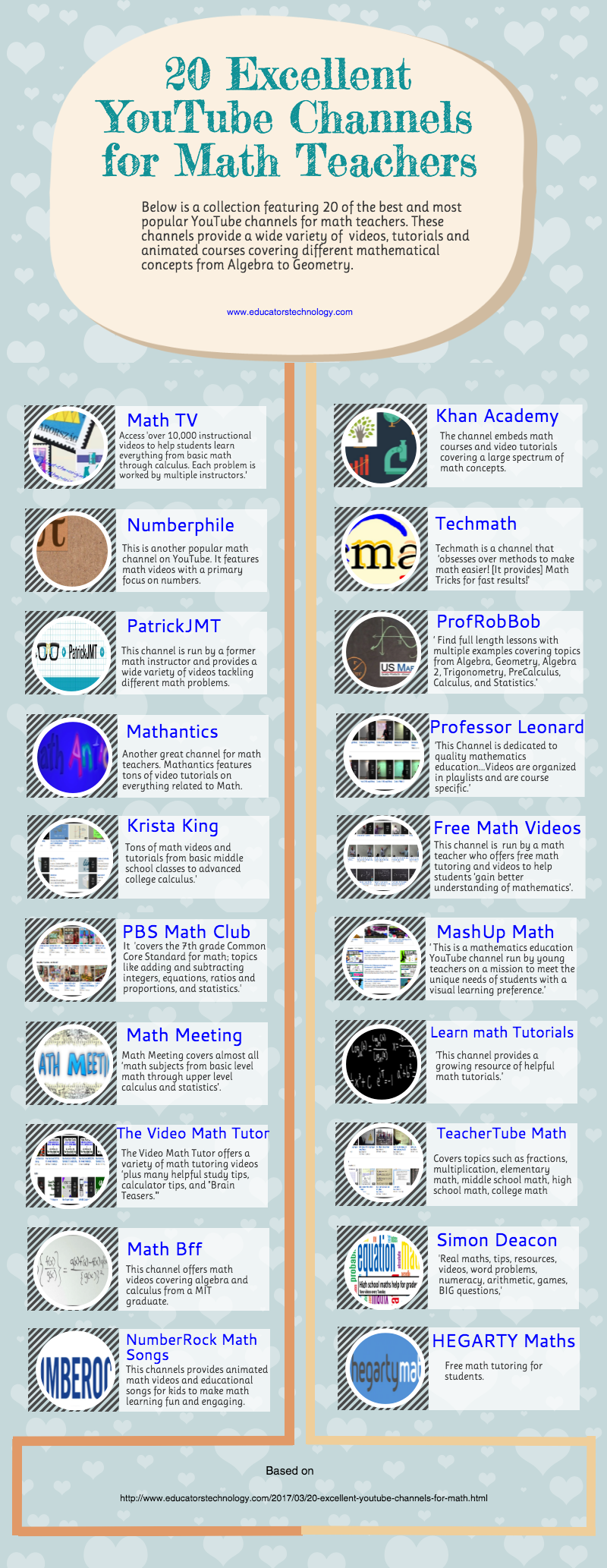 educatorstechnology.com - An Interesting Infographic Featuring 20 of The Best YouTube Channels for Math Teachers