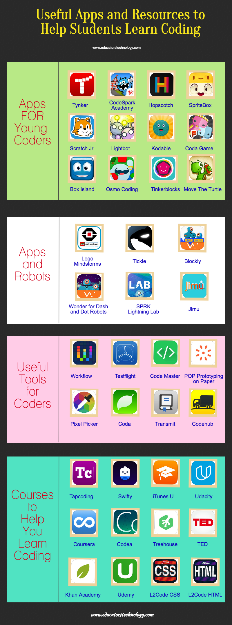 Useful Apps and Resources to Help Students Learn Coding