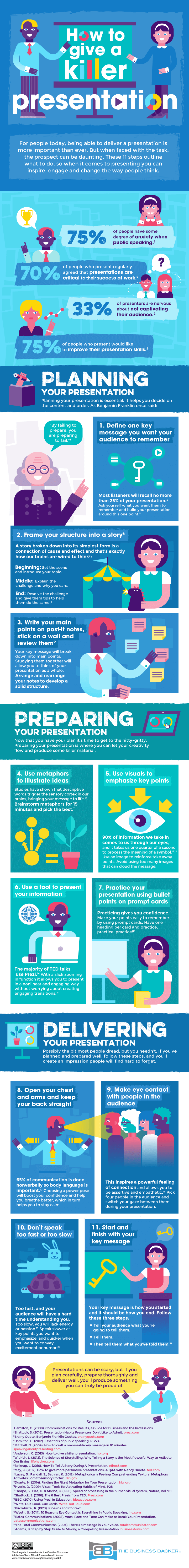 Useful Tips on How to Give A Successful Presentation