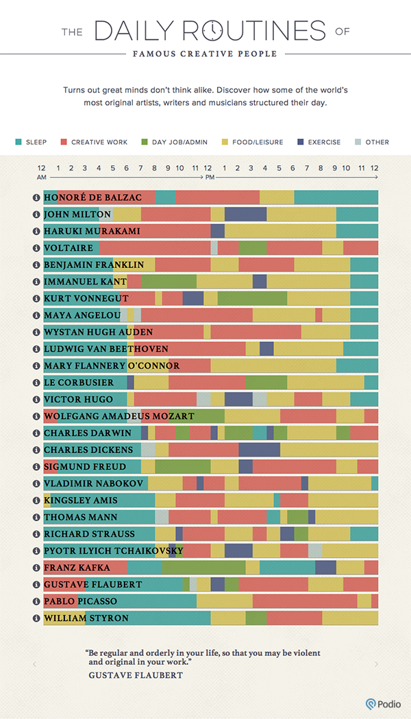 An Excellent Interactive Chart Featuring Daily Routines of Creative Minds
