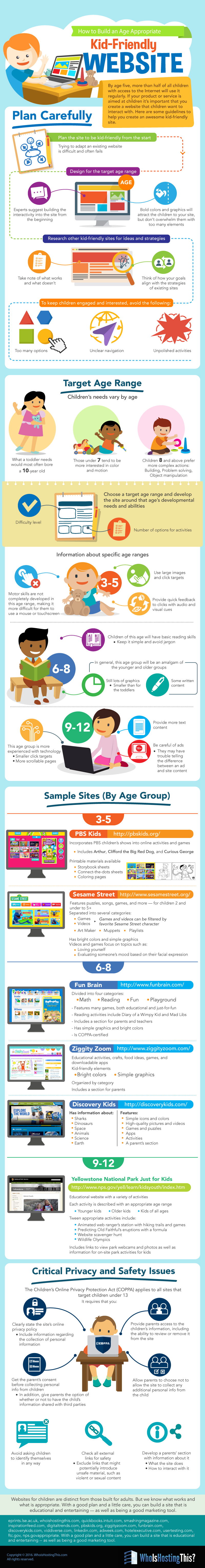 An Interesting Visual Guide on How to Create Kid Friendly Websites