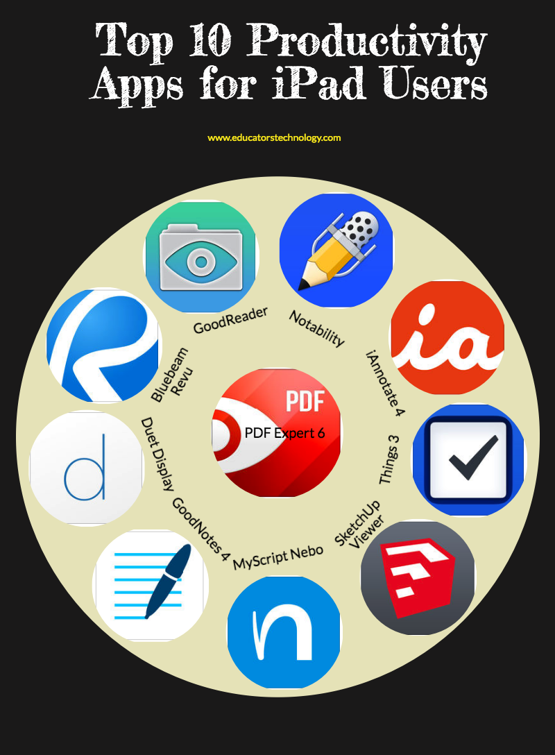 Top 10 Productivity Apps for iPad Users | Educational