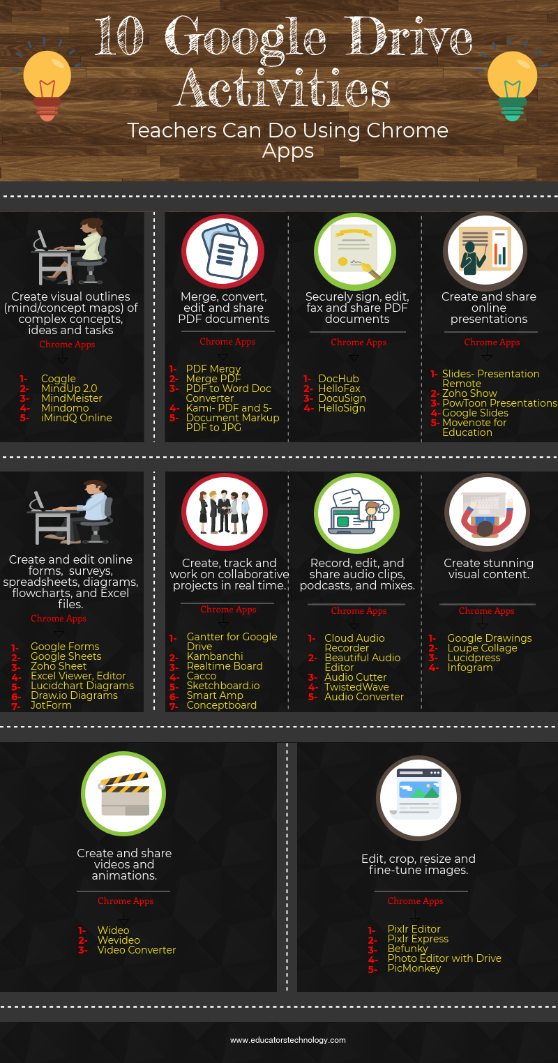 10 Important Activities Teachers Should Be Able to Do on Google Drive
