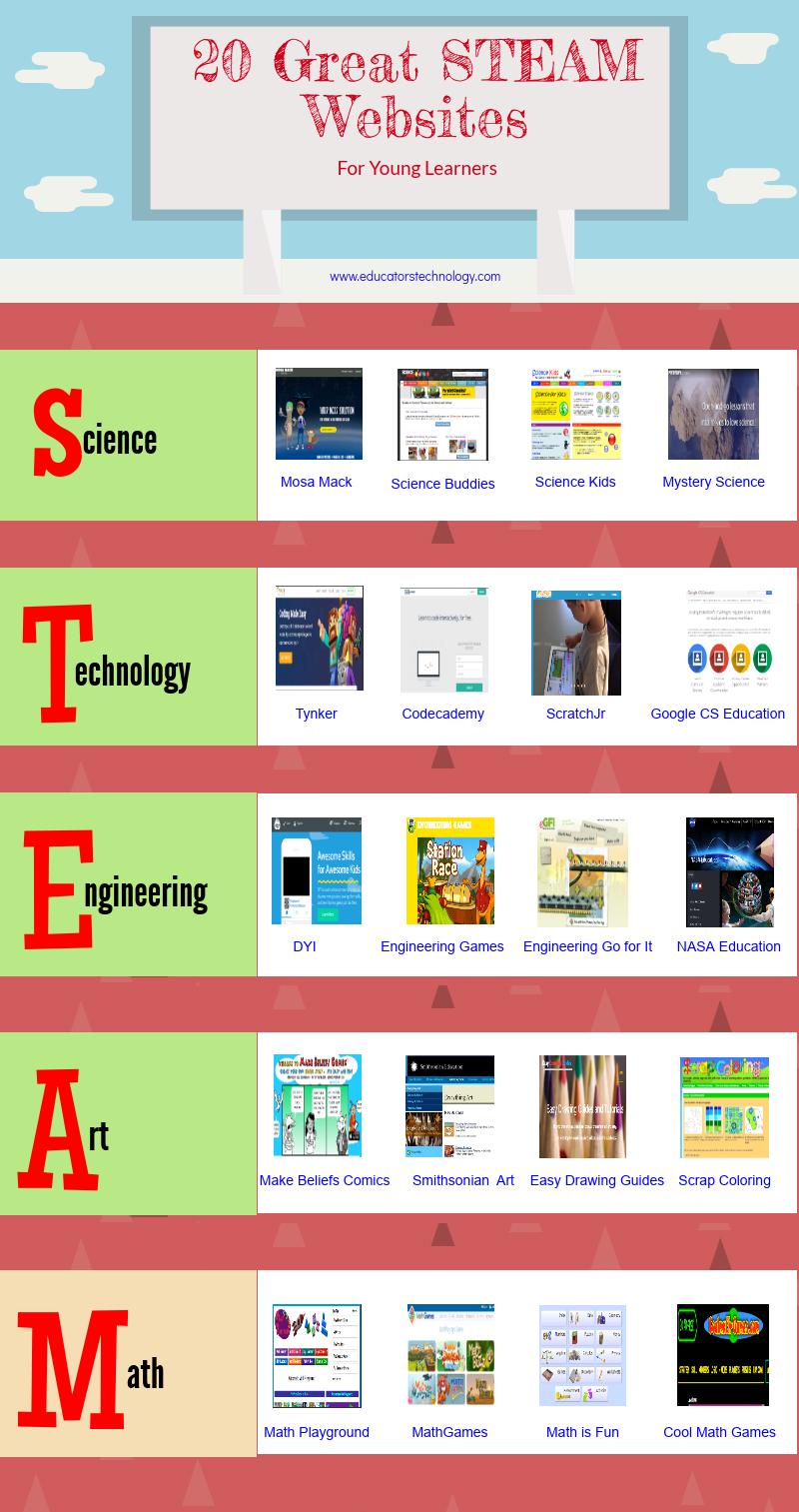 Some of The Best STEAM Websites for Teachers and Students