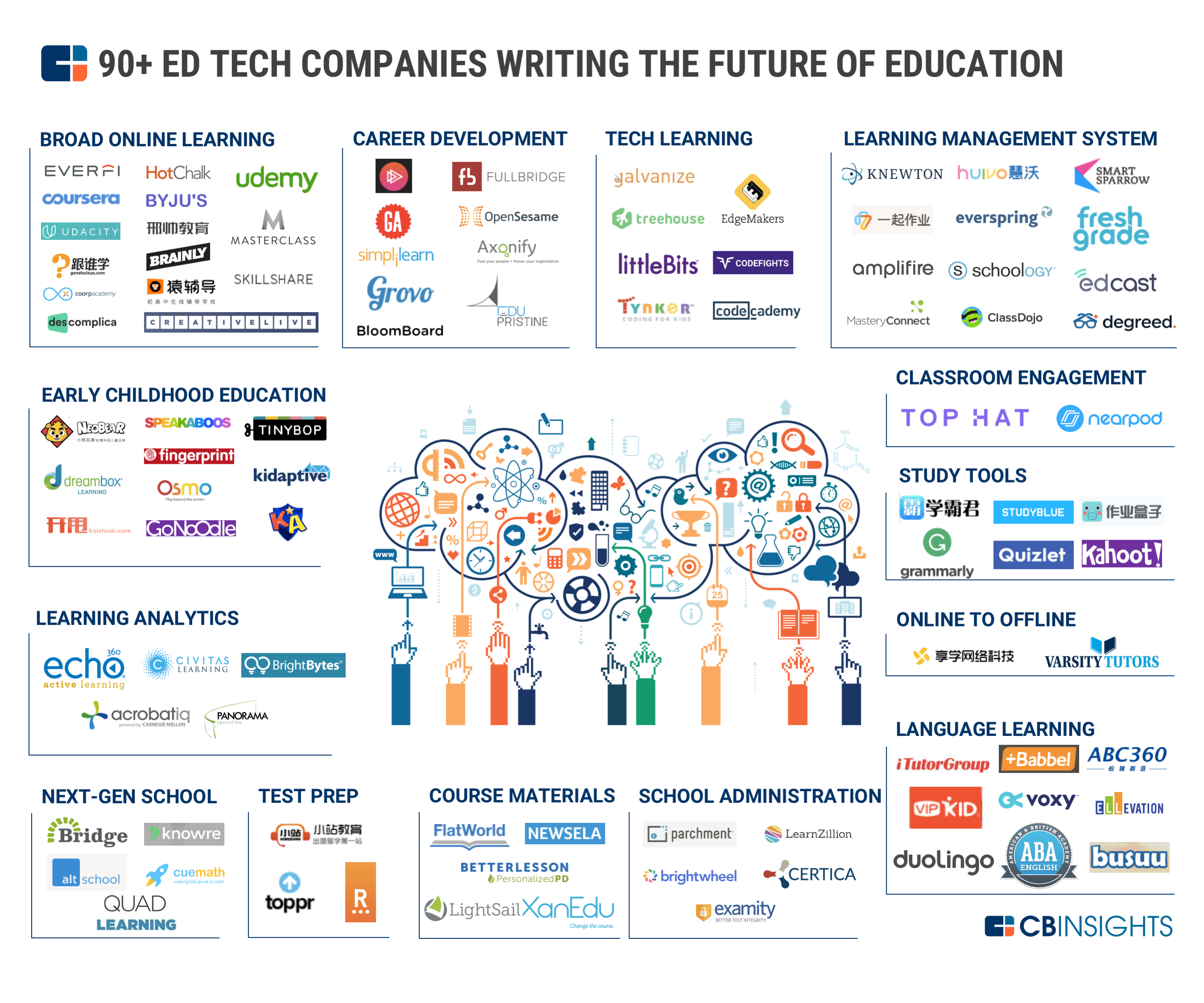 Top EdTech Start-ups That Are Shaping The Future of Education